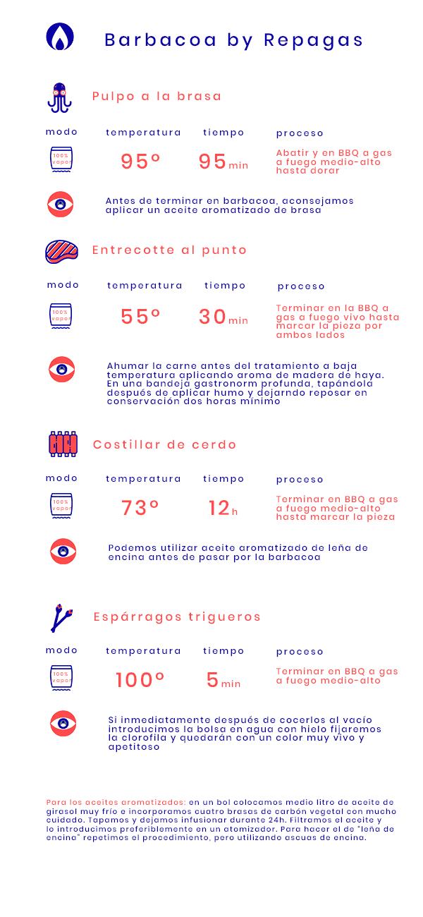 Infografia Barbacoa a gas Repagas